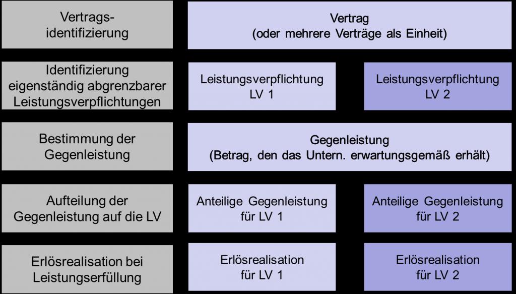 5-Schritte Modell nach IFRS 15