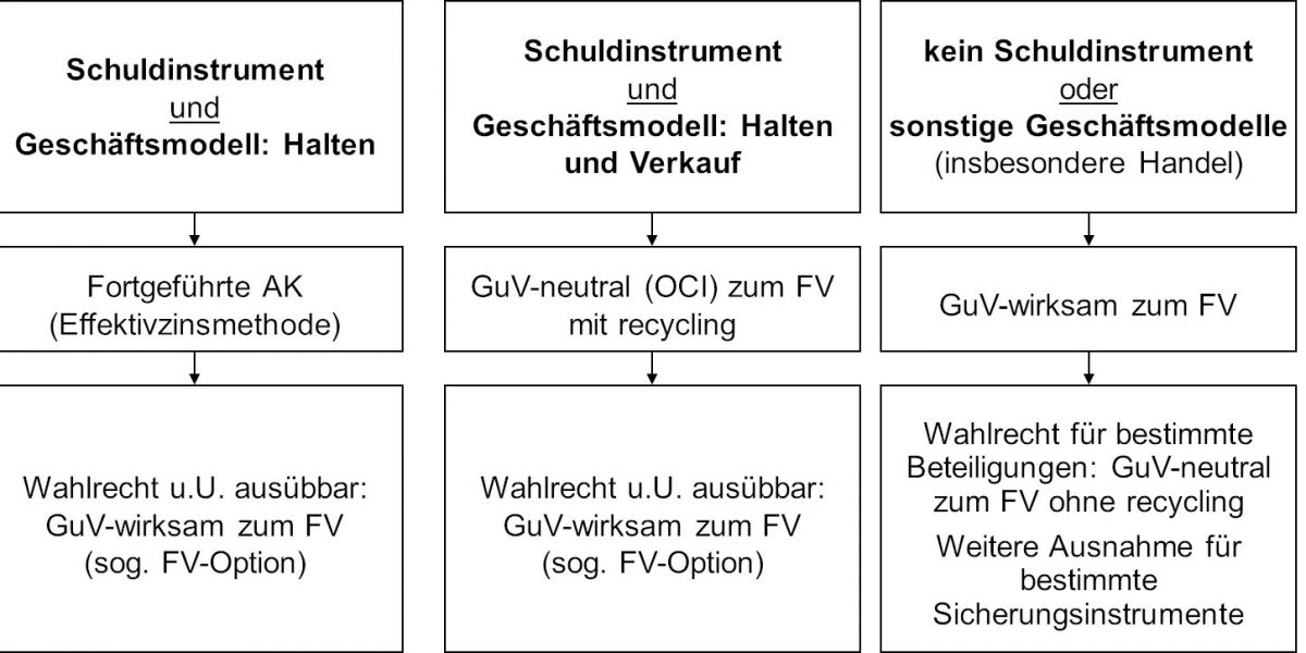 IFRS 9 Schema
